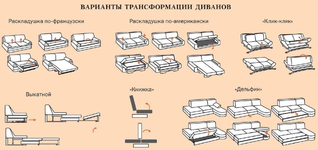 Варианты трансформации диванов